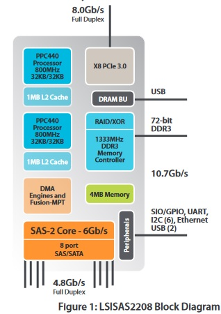 LSI2208 Block Diagram