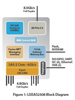 LSI2308 Block Diagram